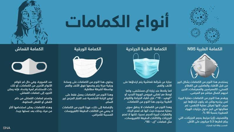 أنواع الكمامات